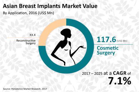 market breast implants jpg 620x414