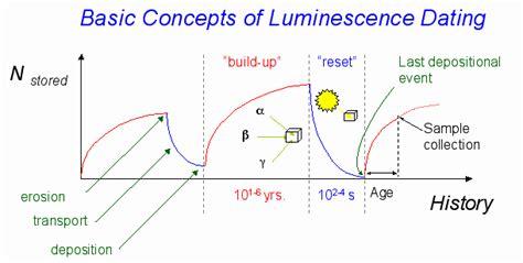 Luminescence dating reconstructing earths recent history jpg 610x308